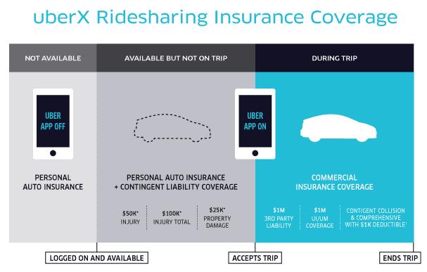 UberX Insurance Gap Coverage